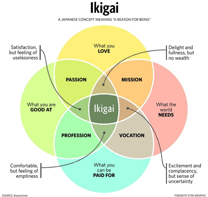 The Ikigai formula